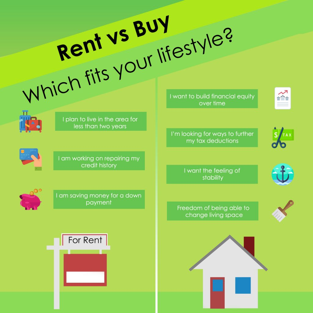 Renting versus Buying in Pittsburgh Pennsylvania